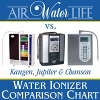 Water Ionizer Comparison Chart: Avoid Water Ionizer Scams - Compare & Save with Air Water Life Water Ionizers!